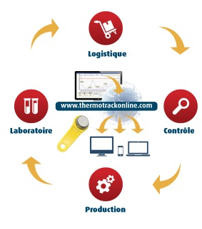 Thermotrack Online controle température internet